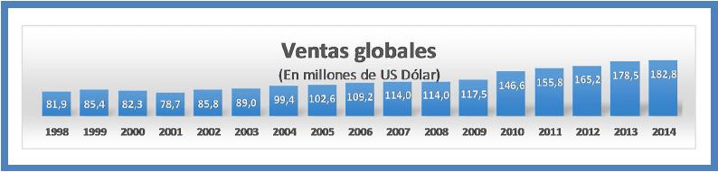 ventas globales